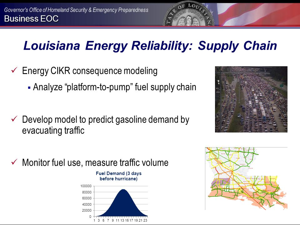 Business EOC Louisiana Energy Reliability: Supply Chain Energy CIKR consequence modeling  Analyze platform-to-pump fuel supply chain Develop model to predict gasoline demand by evacuating traffic Monitor fuel use, measure traffic volume