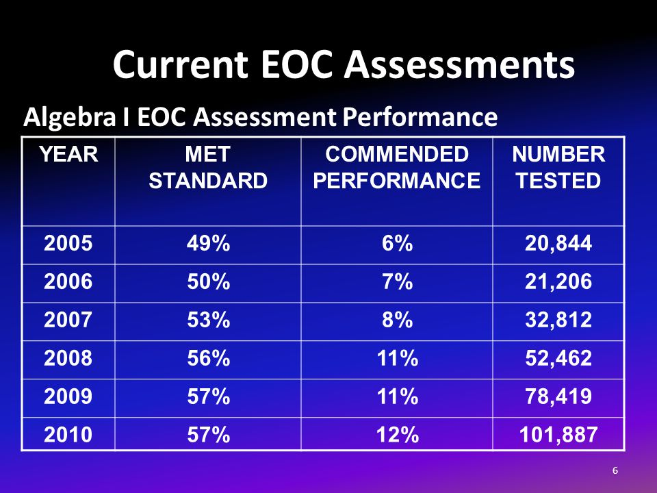 Current EOC Assessments 6 YEARMET STANDARD COMMENDED PERFORMANCE NUMBER TESTED 200549%6%20,844 200650%7%21,206 200753%8%32,812 200856%11%52,462 200957%11%78,419 201057%12%101,887 Algebra I EOC Assessment Performance