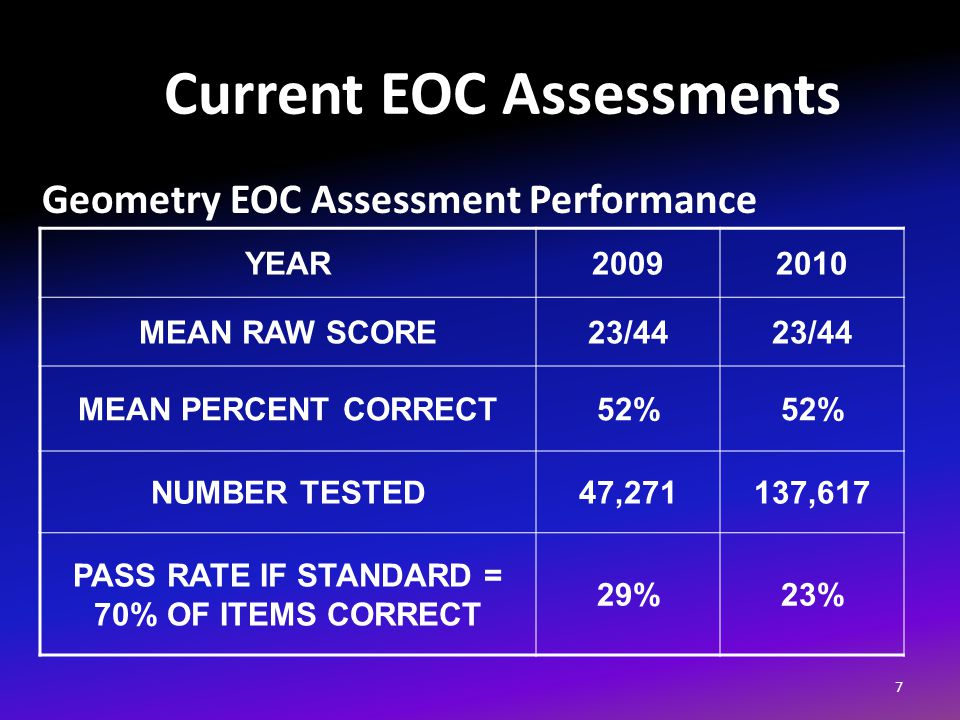Current EOC Assessments Geometry EOC Assessment Performance 7 YEAR20092010 MEAN RAW SCORE23/44 MEAN PERCENT CORRECT52% NUMBER TESTED47,271137,617 PASS RATE IF STANDARD = 70% OF ITEMS CORRECT 29%23%