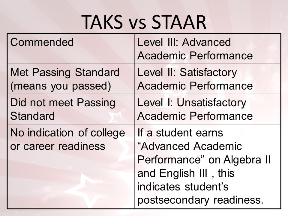 TAKS vs STAAR CommendedLevel III: Advanced Academic Performance Met Passing Standard (means you passed) Level II: Satisfactory Academic Performance Did not meet Passing Standard Level I: Unsatisfactory Academic Performance No indication of college or career readiness If a student earns Advanced Academic Performance on Algebra II and English III, this indicates student's postsecondary readiness.