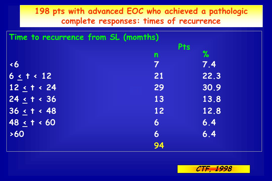 198 pts with advanced EOC who achieved a pathologic complete responses: times of recurrence Time to recurrence from SL (momths) Pts n% <677.4 6 < t <