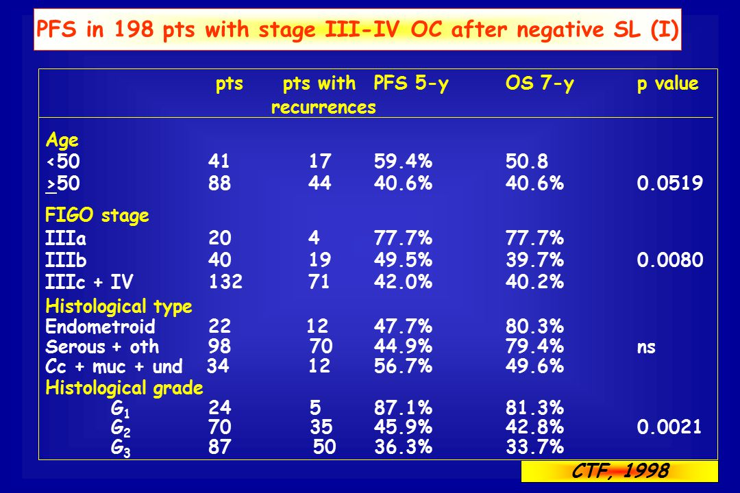 PFS in 198 pts with stage III-IV OC after negative SL (I) pts pts withPFS 5-yOS 7-yp value recurrences Age <50 41 1759.4%50.8 >50 88 4440.6%40.6%0.051