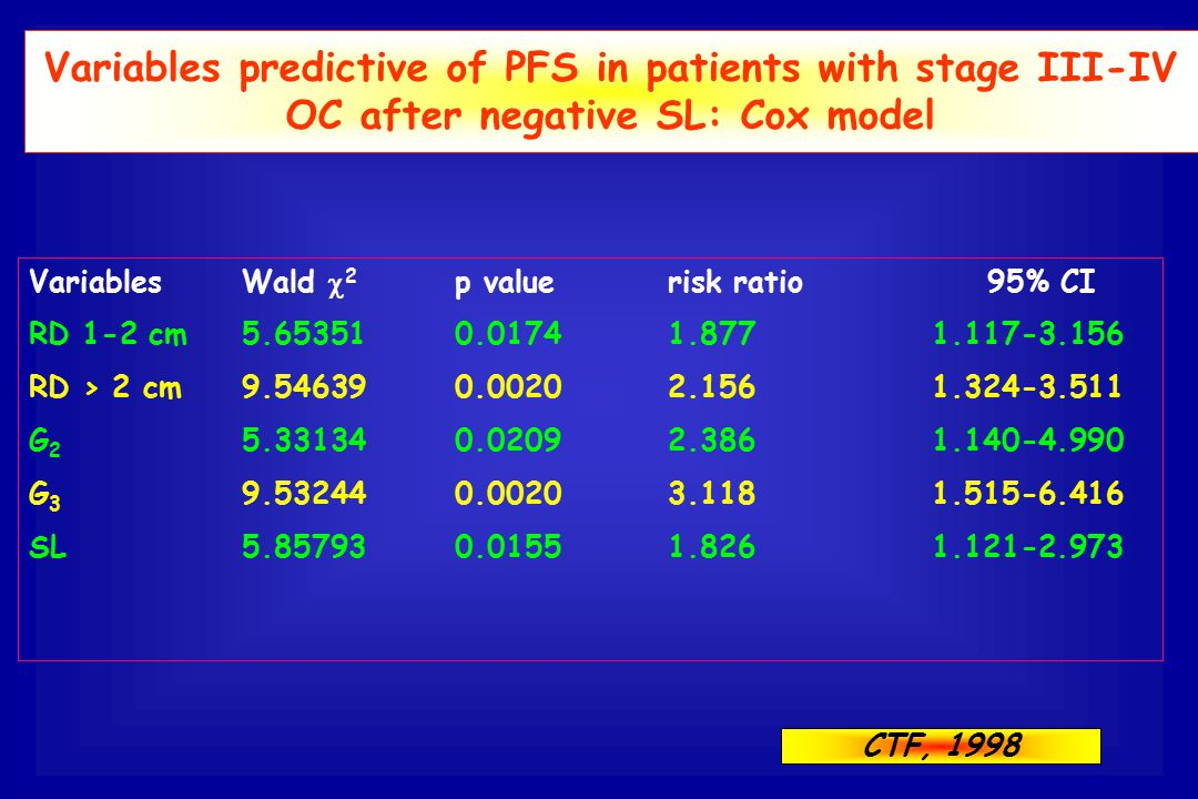 Variables predictive of PFS in patients with stage III-IV OC after negative SL: Cox model VariablesWald  2 p valuerisk ratio 95% CI RD 1-2 cm5.653510