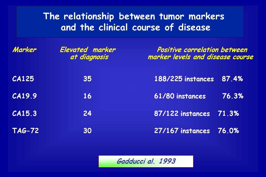 Marker Elevated marker Positive correlation between at diagnosis marker levels and disease course CA125 35 188/225 instances 87.4% CA19.9 16 61/80 ins