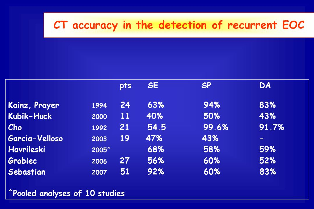 CT accuracy in the detection of recurrent EOC ptsSE SP DA Kainz, Prayer 1994 24 63% 94%83% Kubik-Huck 2000 11 40% 50% 43% Cho 1992 21 54.5 99.6% 91.7%