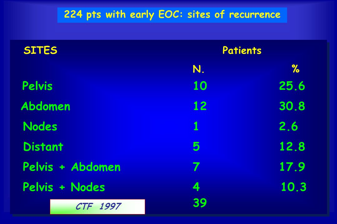 224 pts with early EOC: sites of recurrence SITES Patients N. % Pelvis 10 25.6 Abdomen 12 30.8 Nodes 1 2.6 Distant 5 12.8 Pelvis + Abdomen 7 17.9 Pelv