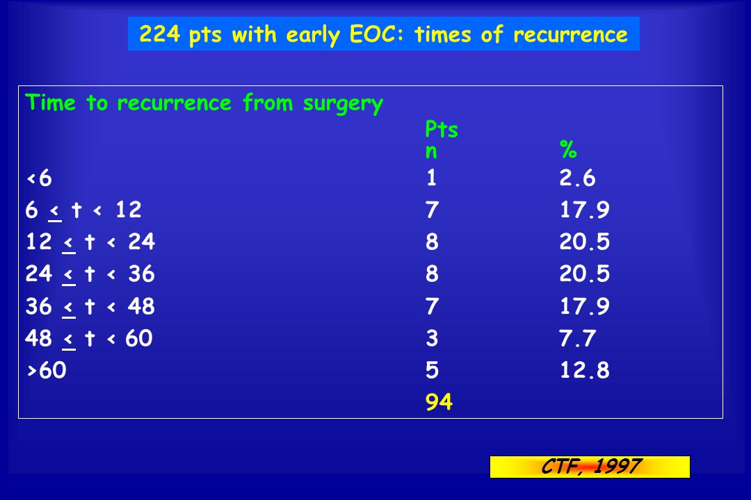 Time to recurrence from surgery Pts n% <612.6 6 < t < 12717.9 12 < t < 24820.5 24 < t < 36 820.5 36 < t < 48 717.9 48 < t < 6037.7 >60512.8 94 CTF, 19