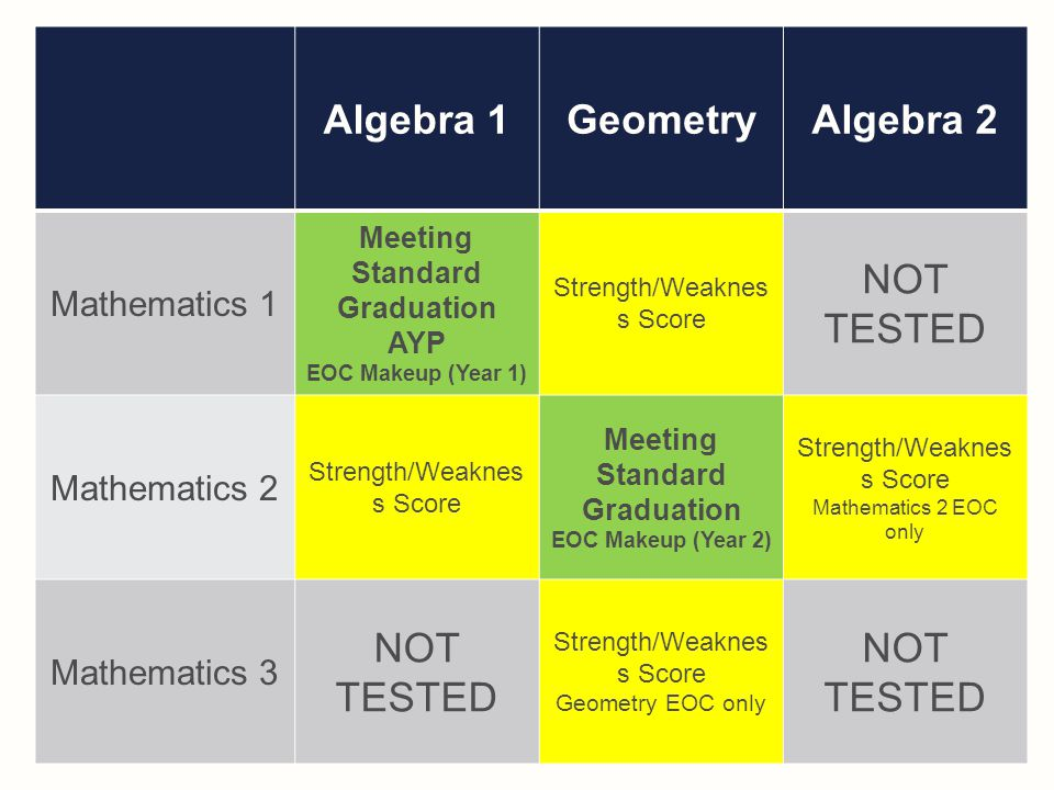 Algebra 1GeometryAlgebra 2 Mathematics 1 Meeting Standard Graduation AYP EOC Makeup (Year 1) Strength/Weaknes s Score NOT TESTED Mathematics 2 Strength/Weaknes s Score Meeting Standard Graduation EOC Makeup (Year 2) Strength/Weaknes s Score Mathematics 2 EOC only Mathematics 3 NOT TESTED Strength/Weaknes s Score Geometry EOC only NOT TESTED