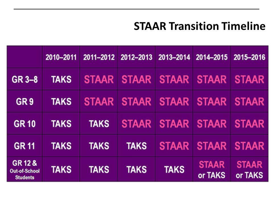 STAAR Transition Timeline