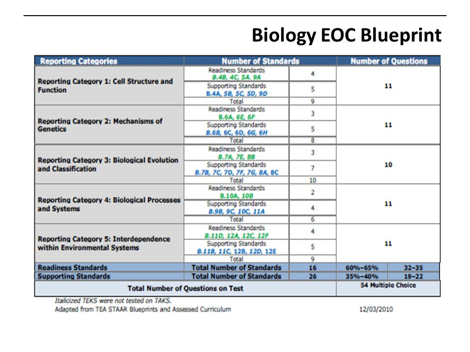 Biology EOC Blueprint