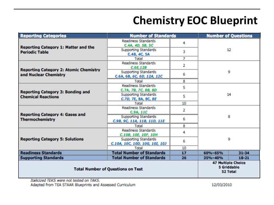 Chemistry EOC Blueprint