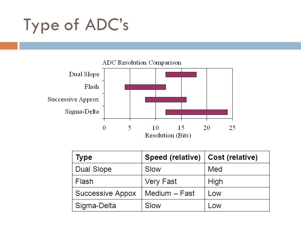 Type of ADC's TypeSpeed (relative)Cost (relative) Dual SlopeSlowMed FlashVery FastHigh Successive AppoxMedium – FastLow Sigma-DeltaSlowLow