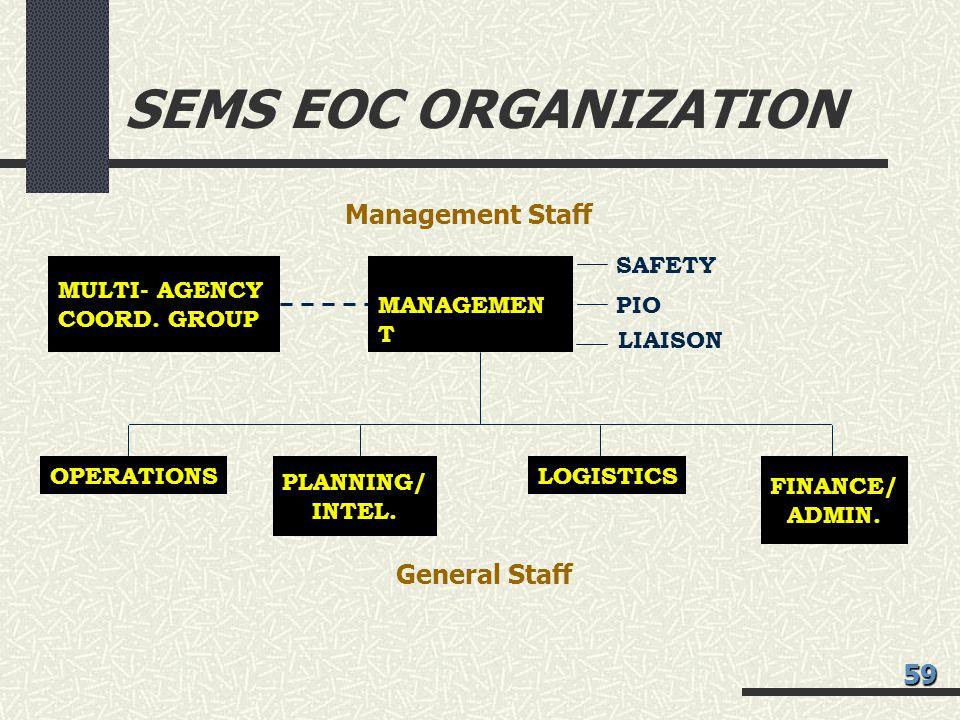 SEMS EOC ORGANIZATION MANAGEMEN T OPERATIONS PLANNING/ INTEL. LOGISTICS FINANCE/ ADMIN. MULTI- AGENCY COORD. GROUP LIAISON SAFETY PIO Management Staff
