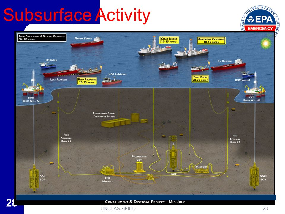 28 Subsurface Activity 28UNCLASSIFIED