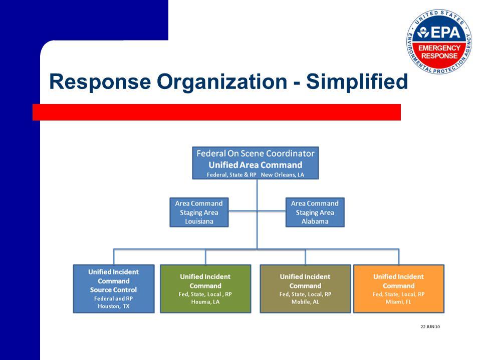 Response Organization - Simplified