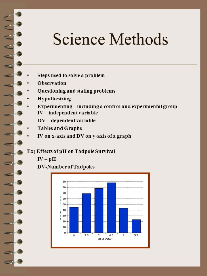 Science Methods Steps used to solve a problem Observation Questioning and stating problems Hypothesizing Experimenting – including a control and exper