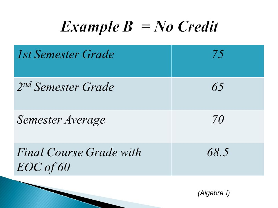 1st Semester Grade75 2 nd Semester Grade65 Semester Average70 Final Course Grade with EOC of 60 68.5 (Algebra I)