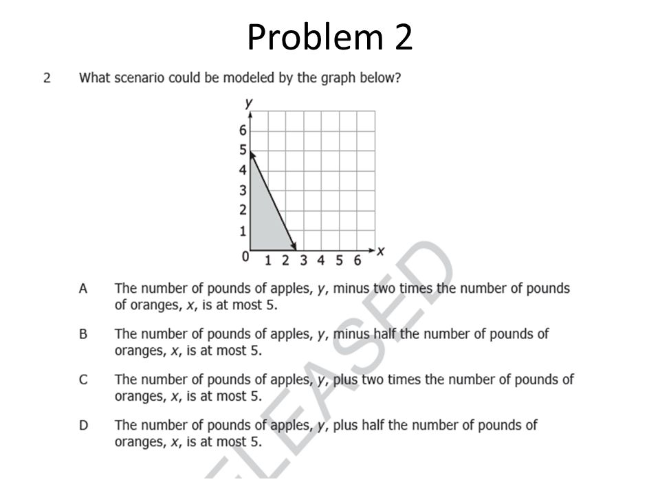 Looking at the graph we Can generate the equation Y ≤ -2x + 5; however the Answer choices are written In words where they are in standard form 2x + y ≤ 5 and the only Answer choice that models This equation is Choice C.