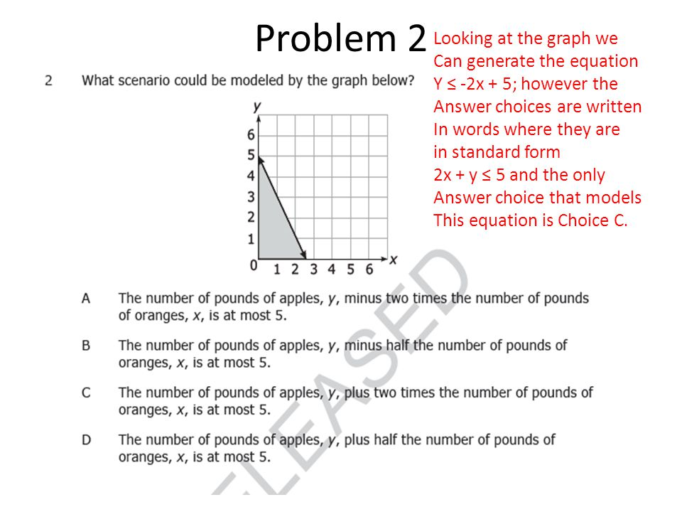 Looking at the graph we Can generate the equation Y ≤ -2x + 5; however the Answer choices are written In words where they are in standard form 2x + y