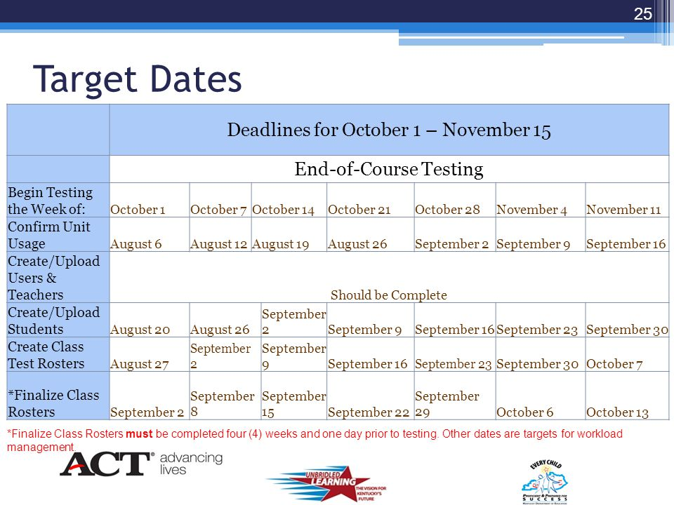 Target Dates Deadlines for August 1 – September 13 Begin Testing the Week of:August 1August 5August 12August 19August 26September 2September 9 Confirm Unit UsageJune 6June 10June 17June 24July 1July 8July 15 Create/Upload Users & TeachersShould be Complete Create/Upload StudentsJune 20June 24July 1July 8July 15July 22July 29 Create Class Test RostersJune 27July 1July 8July 15July 22July 29August 5 *Finalize Class Rosters July 4July 8July 15July 22July 29August 5August 12 24 *Finalize Class Rosters must be completed four (4) weeks and one day prior to testing.