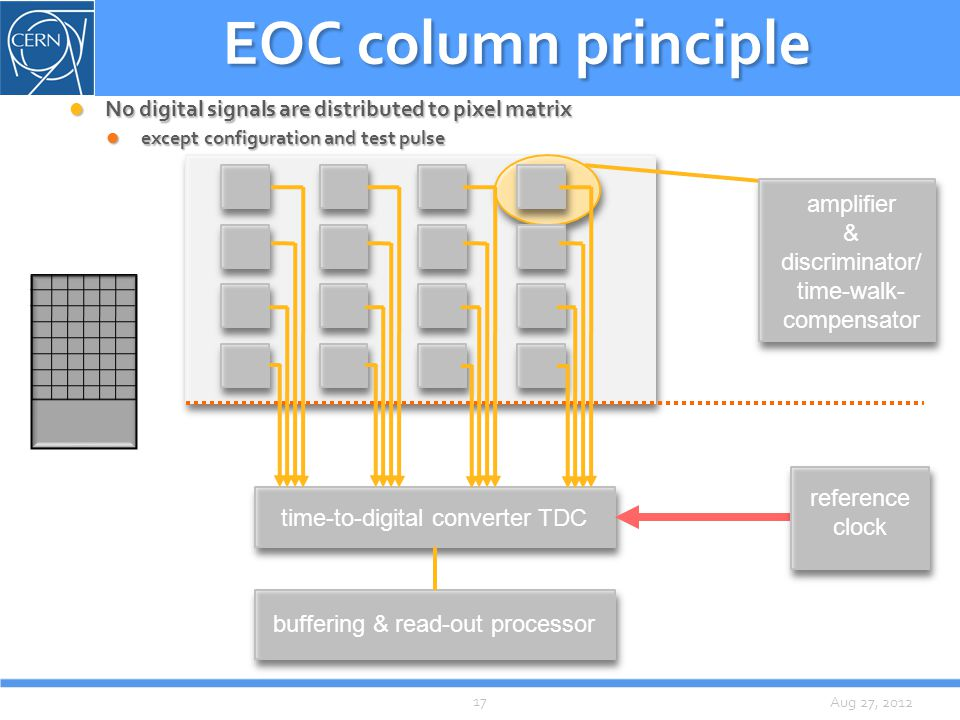 Aug 27, 2012 EOC column principle No digital signals are distributed to pixel matrix No digital signals are distributed to pixel matrix except configuration and test pulse except configuration and test pulse time-to-digital converter TDC buffering & read-out processor amplifier & discriminator/ time-walk- compensator reference clock 17