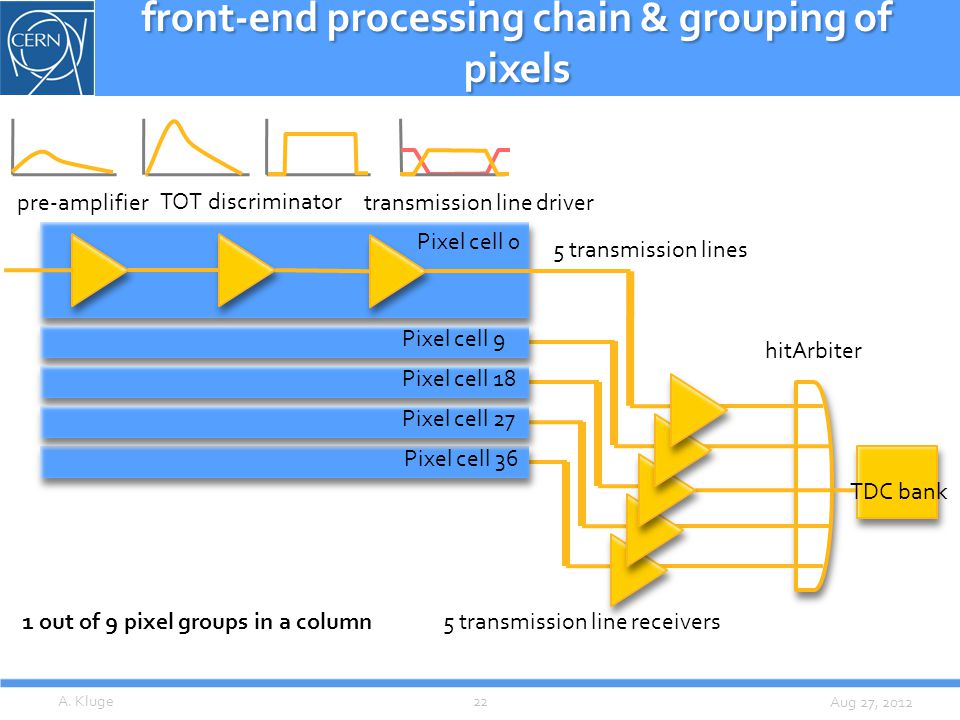 Aug 27, 2012 front-end processing chain & grouping of pixels A.