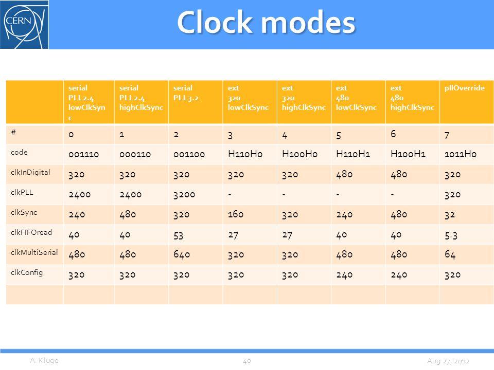 Aug 27, 2012 Clock modes A. Kluge40 serial PLL2.4 lowClkSyn c serial PLL2.4 highClkSync serial PLL3.2 ext 320 lowClkSync ext 320 highClkSync ext 480 l