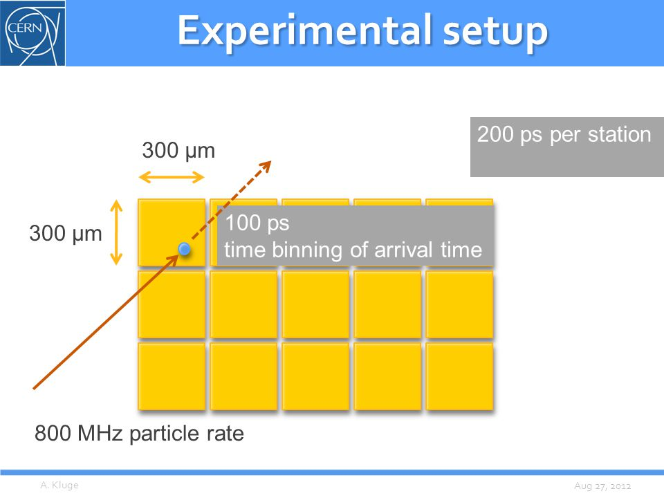 Aug 27, 2012 Experimental setup 300 µm 100 ps time binning of arrival time 800 MHz particle rate A. Kluge 200 ps per station