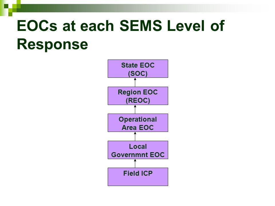 EOCs at each SEMS Level of Response State EOC (SOC) Region EOC (REOC) Local Governmnt EOC Operational Area EOC Field ICP
