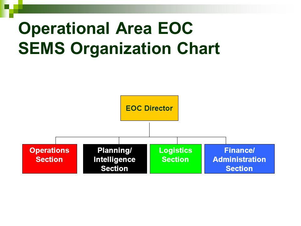Operational Area EOC SEMS Organization Chart Planning/ Intelligence Section Logistics Section Finance/ Administration Section Operations Section EOC D