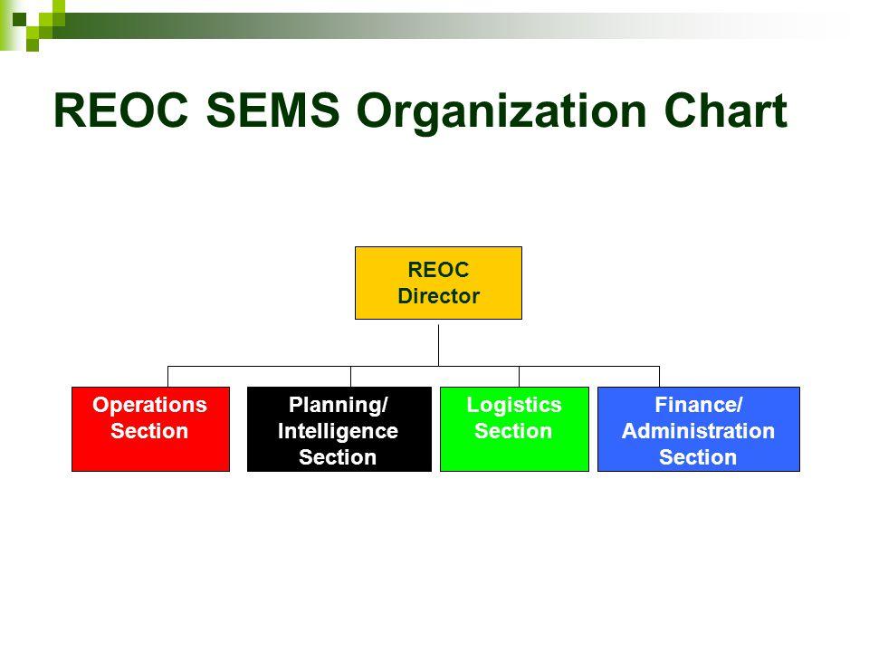 REOC SEMS Organization Chart Planning/ Intelligence Section Logistics Section Finance/ Administration Section Operations Section REOC Director