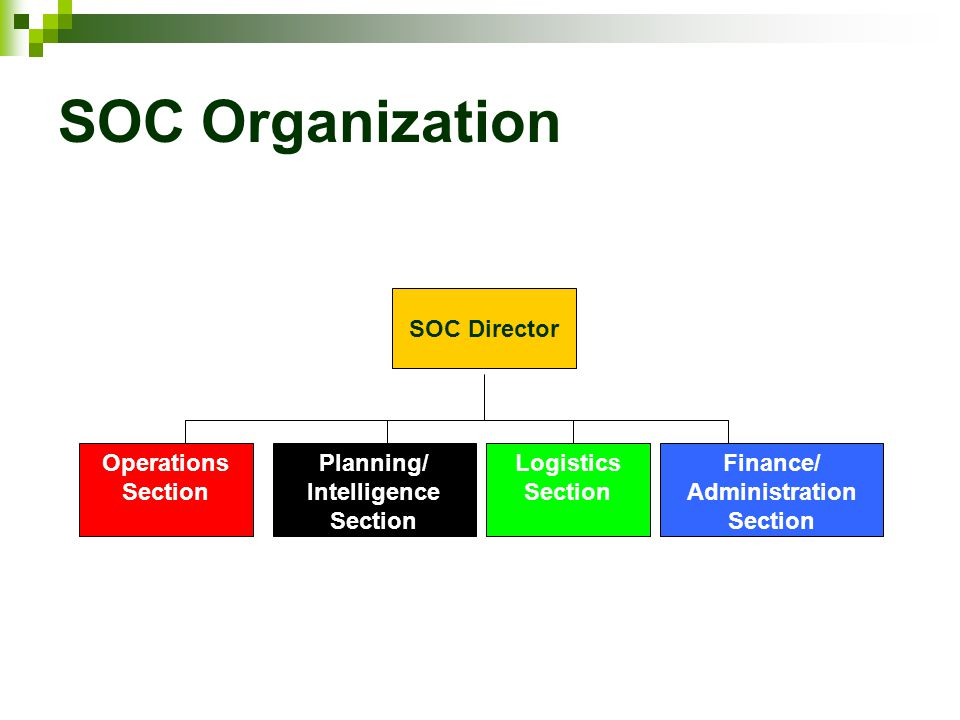 SOC Organization Planning/ Intelligence Section Logistics Section Finance/ Administration Section Operations Section SOC Director