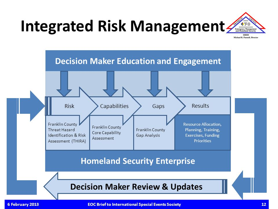 Decision Maker Education and Engagement Homeland Security Enterprise Integrated Risk Management Resource Allocation, Planning, Training, Exercises, Fu