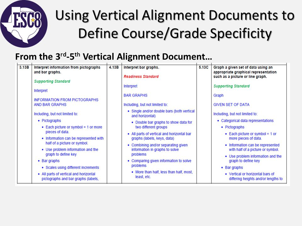 Using Vertical Alignment Documents to Define Course/Grade Specificity From the 3 rd -5 th Vertical Alignment Document…