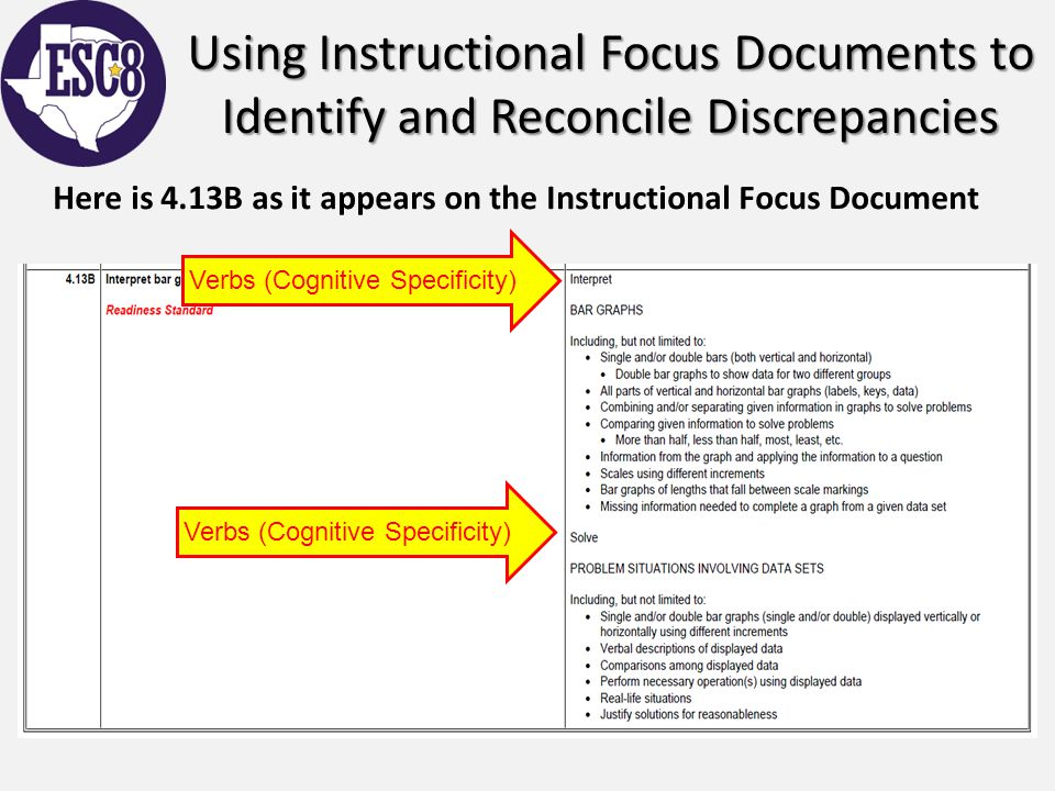 Using Instructional Focus Documents to Identify and Reconcile Discrepancies Here is 4.13B as it appears on the Instructional Focus Document Verbs (Cog