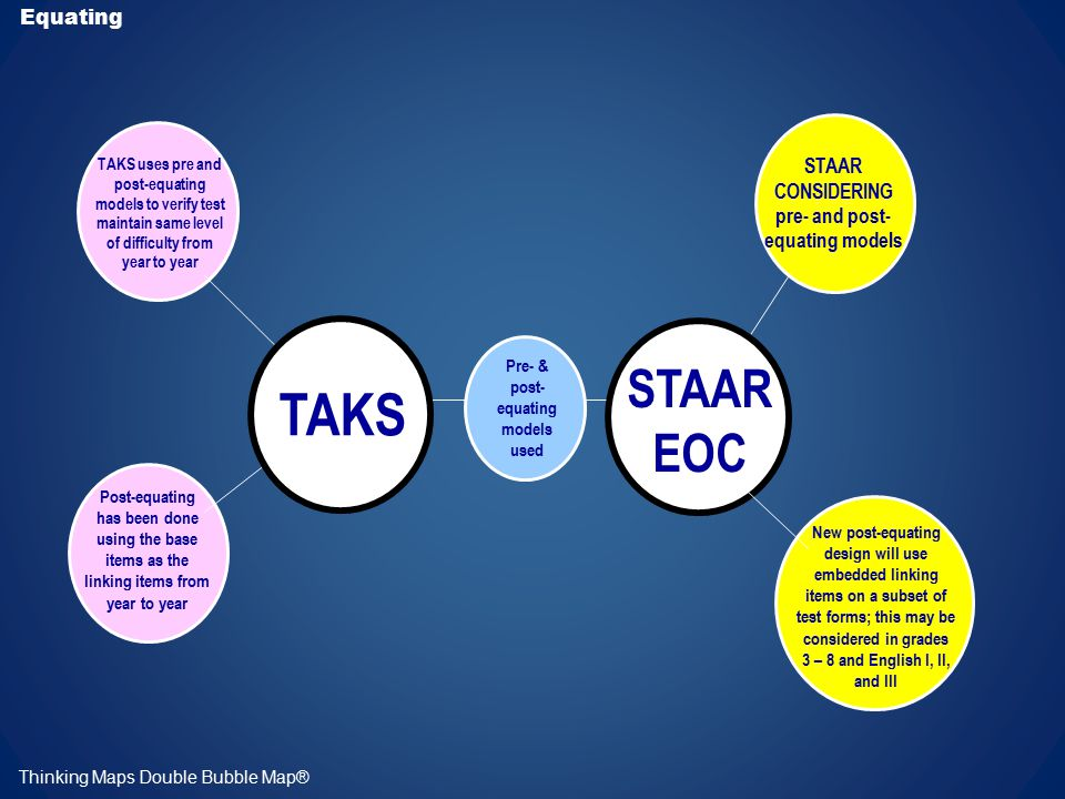TAKS uses pre and post-equating models to verify test maintain same level of difficulty from year to year Equating TAKS STAAR EOC Thinking Maps Double Bubble Map® Post-equating has been done using the base items as the linking items from year to year STAAR CONSIDERING pre- and post- equating models Pre- & post- equating models used New post-equating design will use embedded linking items on a subset of test forms; this may be considered in grades 3 – 8 and English I, II, and III