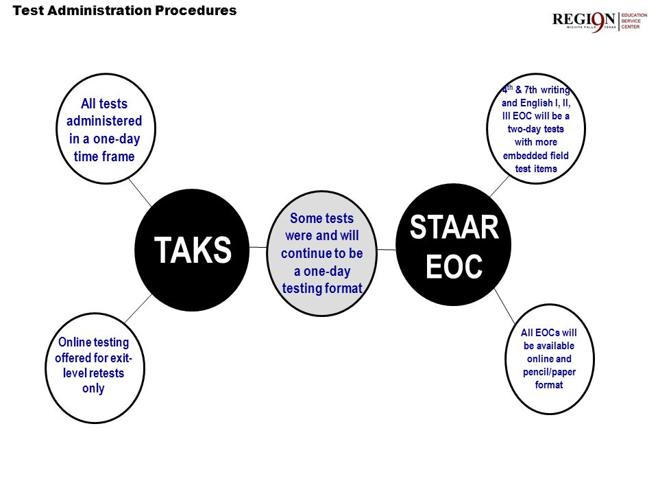 All tests administered in a one-day time frame Test Administration Procedures TAKS STAAR EOC Thinking Maps Double Bubble Map® Online testing offered for exit- level retests only 4 th & 7th writing and English I, II, III EOC will be a two-day tests with more embedded field test items All EOCs will be available online and pencil/paper format Some tests were and will continue to be a one-day testing format