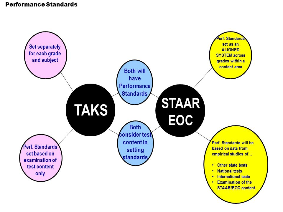 Set separately for each grade and subject Both will have Performance Standards Performance Standards TAKS STAAR EOC Thinking Maps Double Bubble Map® Perf.