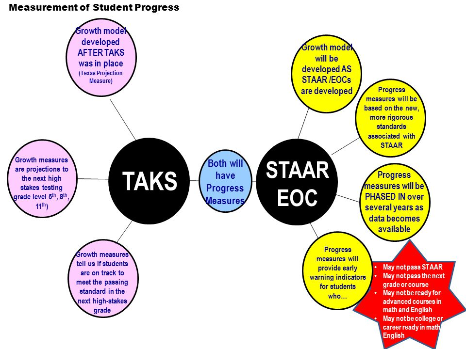 Growth model developed AFTER TAKS was in place (Texas Projection Measure) Both will have Progress Measures Measurement of Student Progress TAKS STAAR EOC Thinking Maps Double Bubble Map® Growth measures are projections to the next high stakes testing grade level 5 th, 8 th, 11 th ) Growth measures tell us if students are on track to meet the passing standard in the next high-stakes grade Growth model will be developed AS STAAR /EOCs are developed Progress measures will be PHASED IN over several years as data becomes available Progress measures will provide early warning indicators for students who… Progress measures will be based on the new, more rigorous standards associated with STAAR May not pass STAAR May not pass the next grade or course May not be ready for advanced courses in math and English May not be college or career ready in math & English