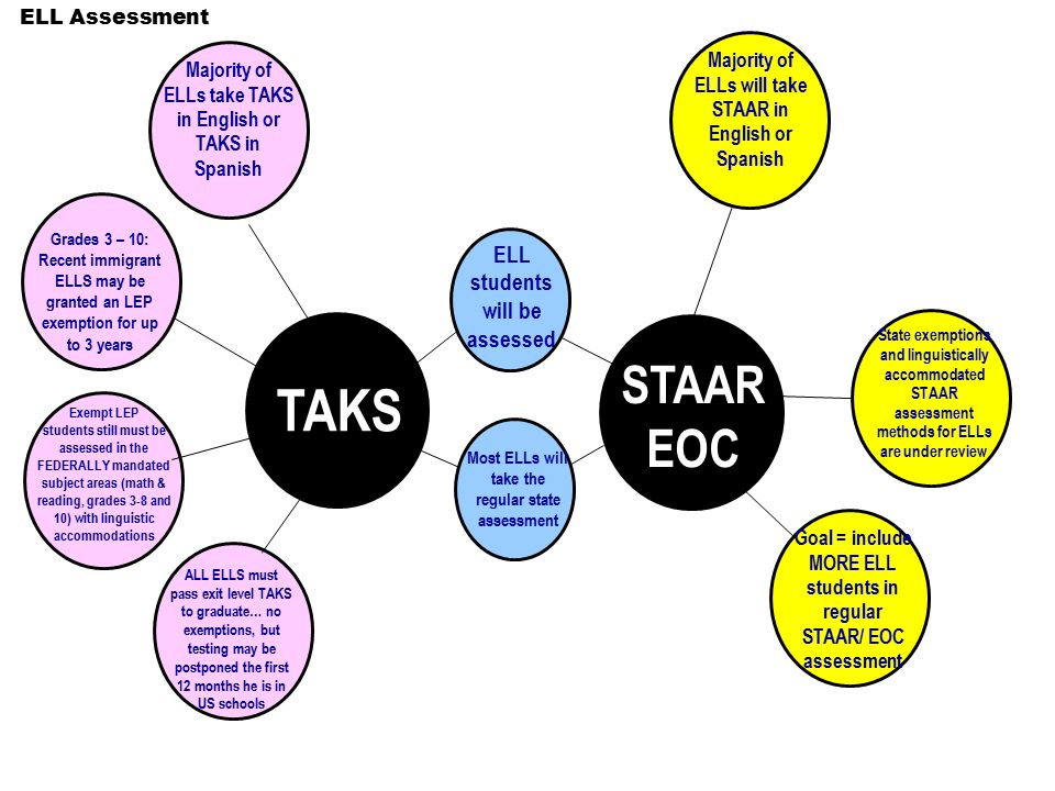 Majority of ELLs take TAKS in English or TAKS in Spanish ELL students will be assessed ELL Assessment TAKS STAAR EOC Thinking Maps Double Bubble Map® Grades 3 – 10: Recent immigrant ELLS may be granted an LEP exemption for up to 3 years ALL ELLS must pass exit level TAKS to graduate… no exemptions, but testing may be postponed the first 12 months he is in US schools Majority of ELLs will take STAAR in English or Spanish State exemptions and linguistically accommodated STAAR assessment methods for ELLs are under review Exempt LEP students still must be assessed in the FEDERALLY mandated subject areas (math & reading, grades 3-8 and 10) with linguistic accommodations Most ELLs will take the regular state assessment Goal = include MORE ELL students in regular STAAR/ EOC assessment