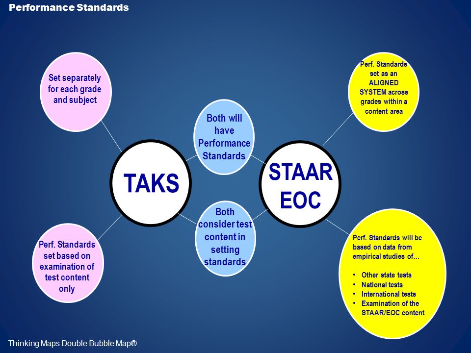 Majority of ELLs take TAKS in English or TAKS in Spanish ELL students will be assessed ELL Assessment TAKS STAAR EOC Thinking Maps Double Bubble Map® Grades 3 – 10: Recent immigrant ELLS may be granted a LEP exemption for up to 3 years ALL ELLS must pass exit level TAKS to graduate… no exemptions, but testing may be postponed the first 12 months he is in US schools Majority of ELLs will take STAAR in English or Spanish State exemptions and linguistically accommodated STAAR assessment methods for ELLs are under review Exempt LEP students still must be assessed in the FEDERALLY mandated subject areas (math & reading, grades 3-8 and 10) with linguistic accommodations Most ELLs will take the regular state assessment Goal = include MORE ELL students in regular STAAR/ EOC assessment