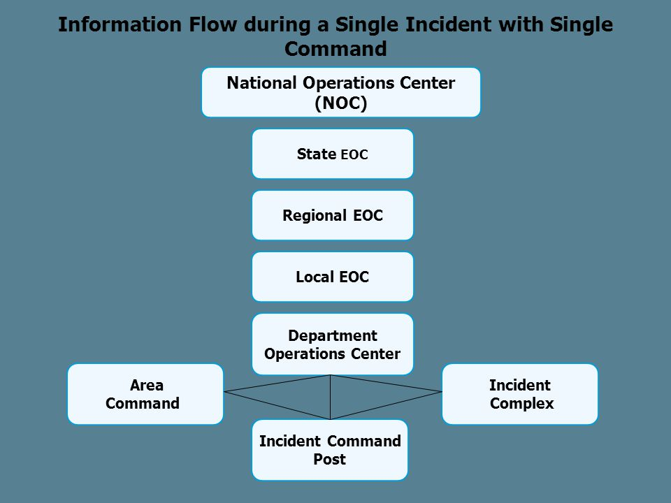 Regional EOC State EOC Information Flow during a Single Incident with Single Command National Operations Center (NOC) Incident Command Post Department Operations Center Local EOC Incident Complex Area Command