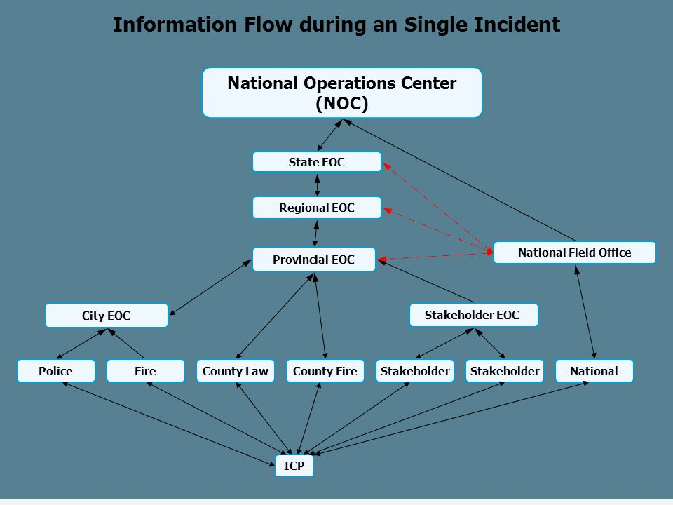 Police City EOC Regional EOC Stakeholder EOC National Field Office State EOC Information Flow during an Single Incident National Operations Center (NO