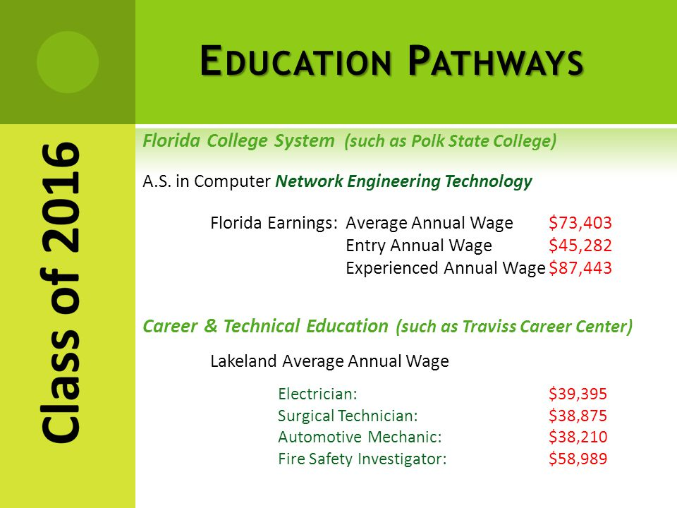 E DUCATION P ATHWAYS Florida College System (such as Polk State College) A.S.