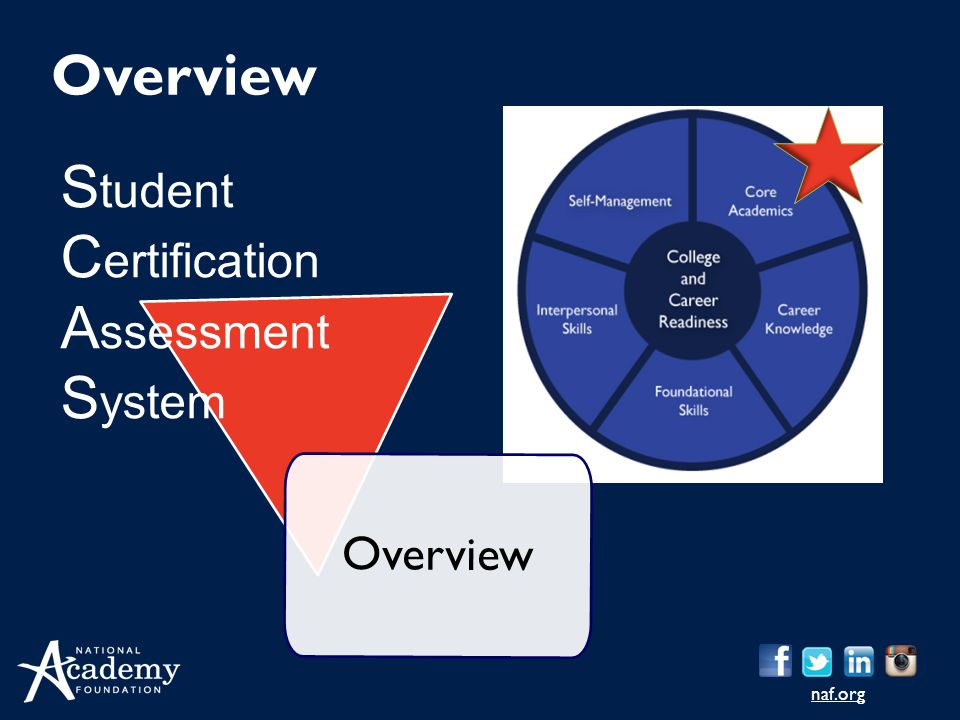 naf.org Overview S tudent C ertification A ssessment S ystem Overview
