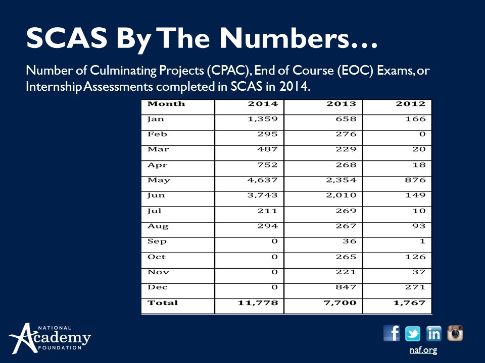 naf.org Number of Culminating Projects (CPAC), End of Course (EOC) Exams, or Internship Assessments completed in SCAS in 2014. SCAS By The Numbers…