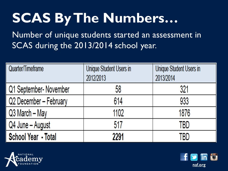 naf.org Number of unique students started an assessment in SCAS during the 2013/2014 school year. SCAS By The Numbers…