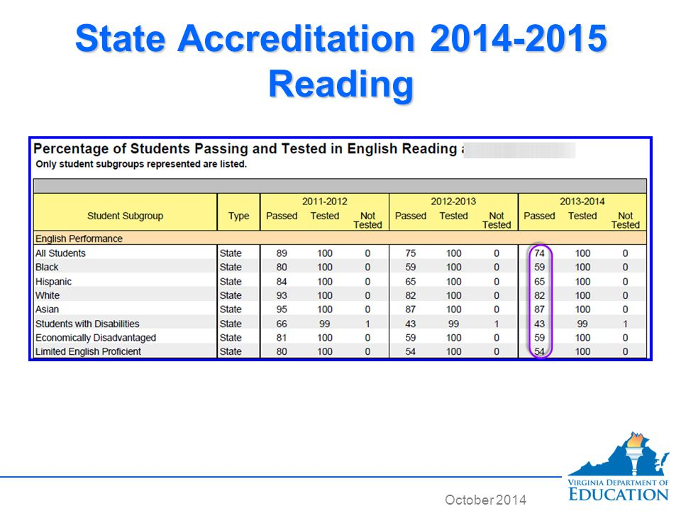 October 2014 State Accreditation 2014-2015 Reading