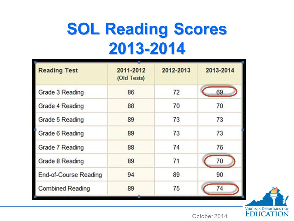 October 2014 SOL Reading Scores 2013-2014