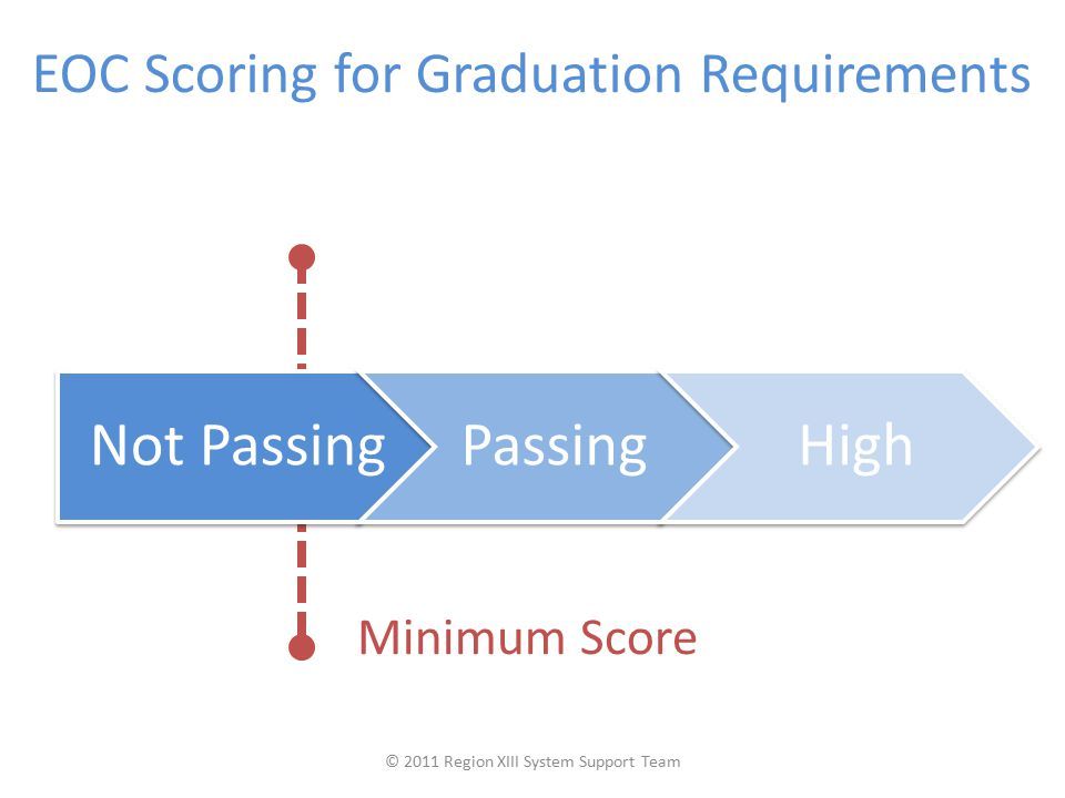 EOC Scoring for Graduation Requirements Minimum Score Not PassingPassingHigh © 2011 Region XIII System Support Team